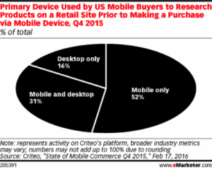 eMarketer Mobile Use Statistics