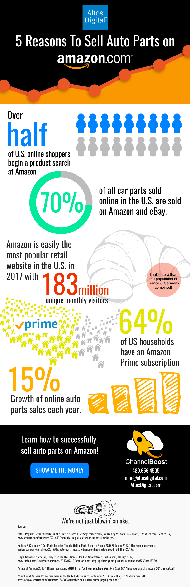 5 Reasons to Sell Auto Parts on Amazon